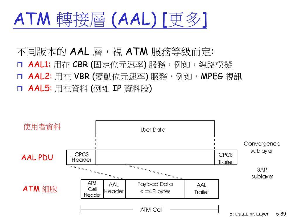 ATM 轉接層 (AAL) [更多] 不同版本的 AAL 層,視 ATM 服務等級而定: